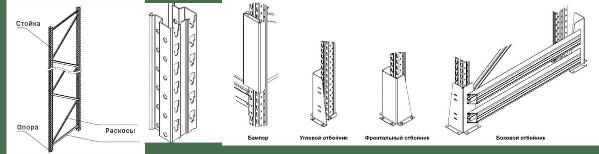 Конструкции паллетных фронтальных стеллажей